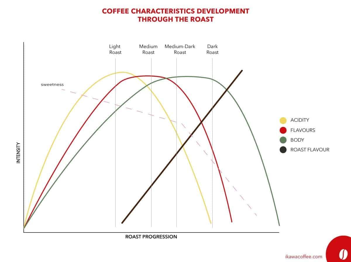 Coffee Roast Characteristic Progression graph